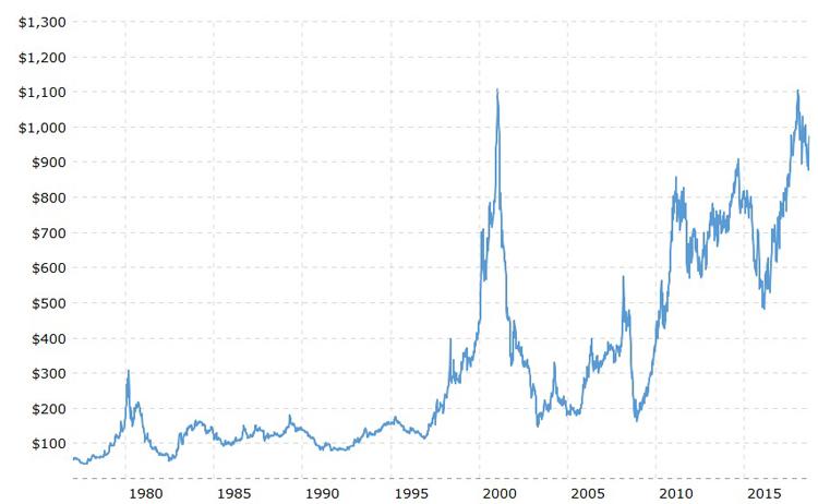 График цены палладия